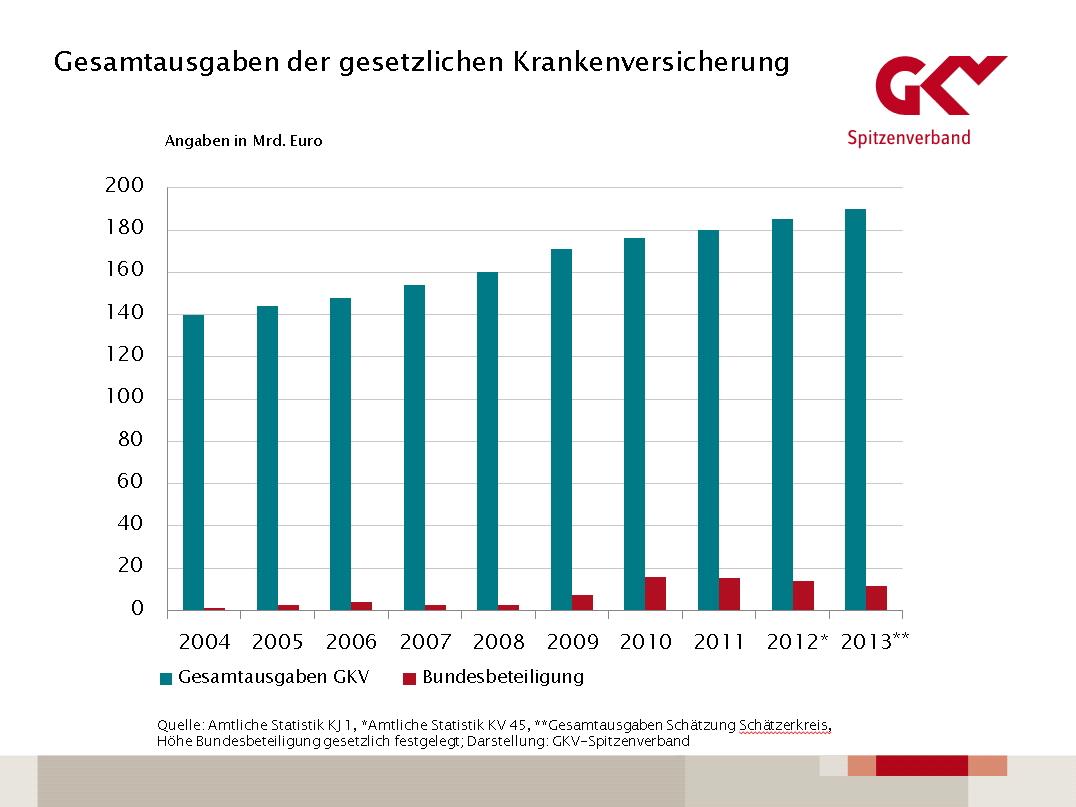 [Image: Grafik_Bundesbeteiligung_Gesamtausgaben_...-03-01.jpg]